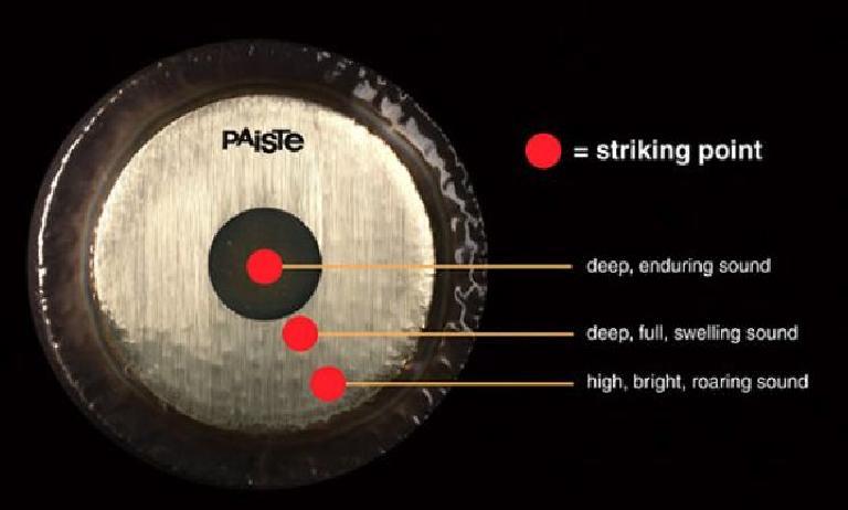 Figure 4: Gong Striking Area