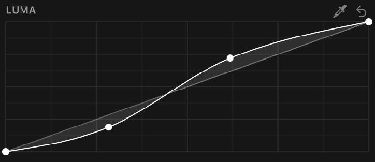 A classic contrast s-curve