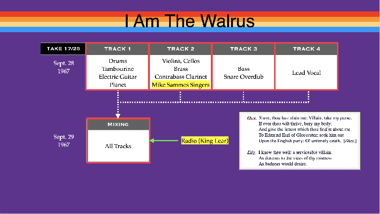 Tracking diagram from