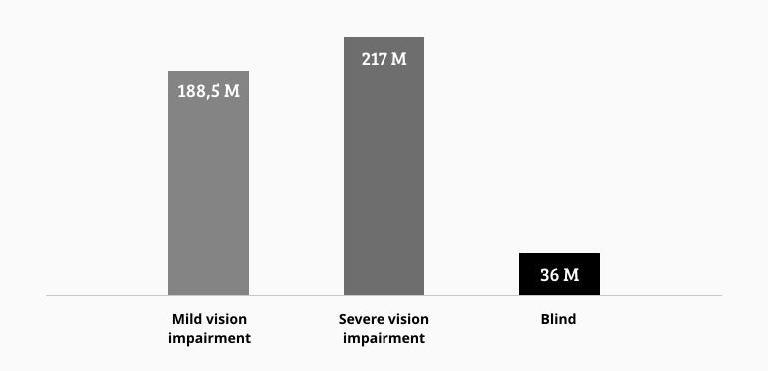 Visual Impairment Statistics