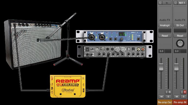 Fig 4 An alternative to using amp sims, traditional re-amping utilizes a real miked-up amp