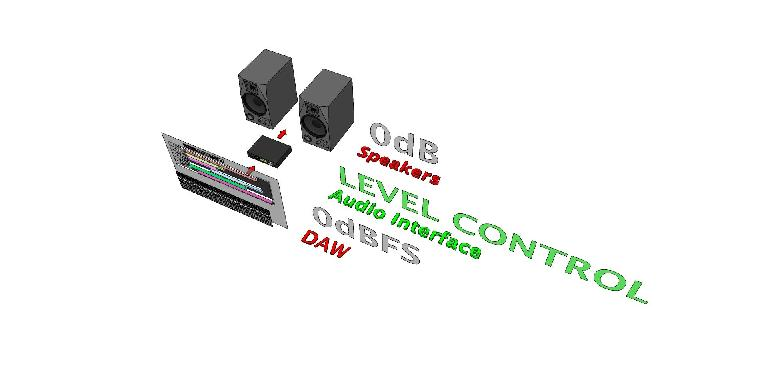 Audio Interface as level controller