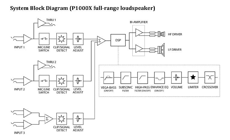 Fig 4 P1000X signal flow chart