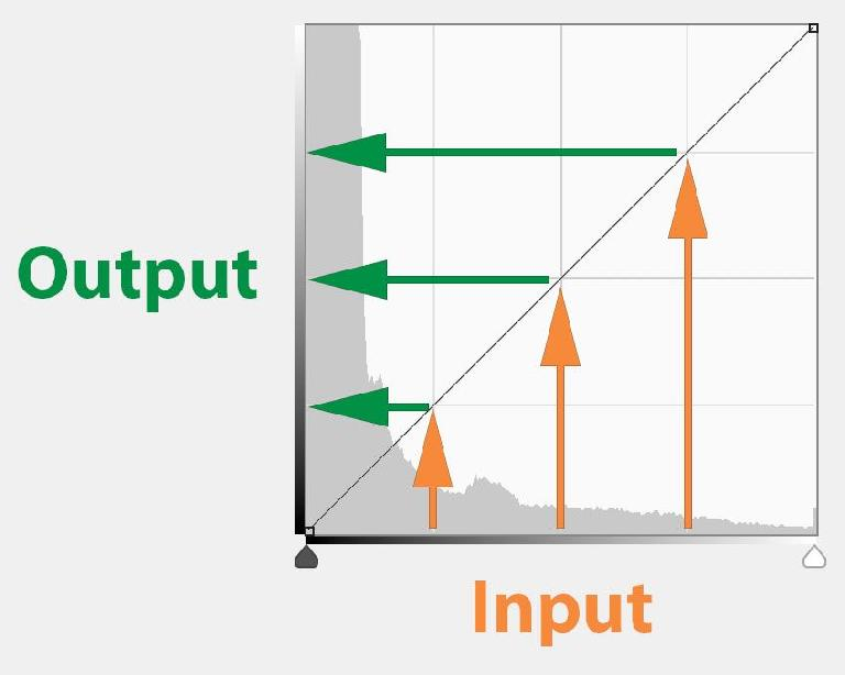The basics of how curves work — input at the bottom, output at the left