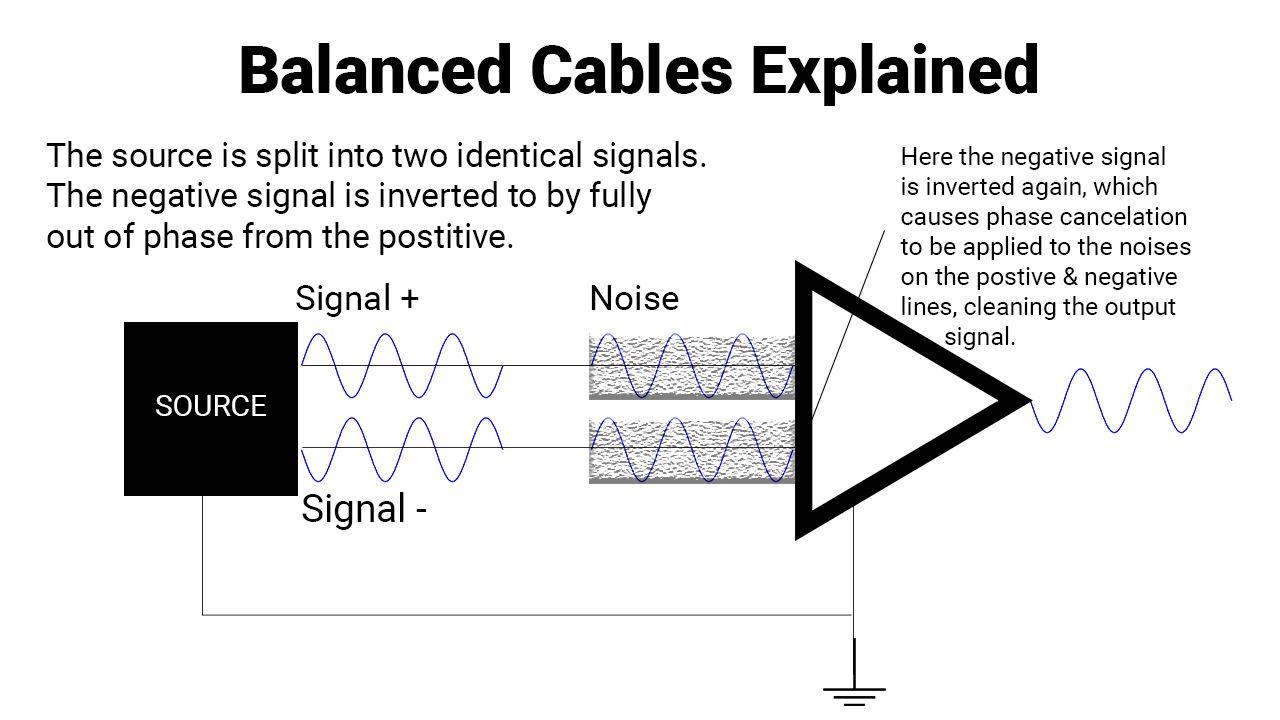 Understanding Balanced Vs Unbalanced Xlr Cables Ask Audio