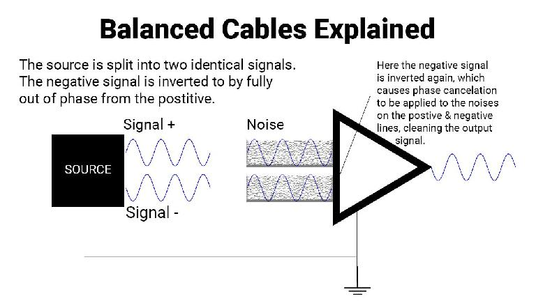 Balanced cable explained