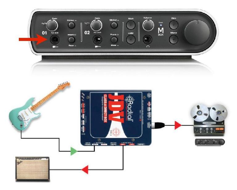 "Fig 4 An interface with an ""Instrument"" input; a DI  (direct box) for electric guitar (diagram courtesy of Radial)"