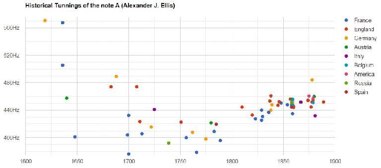 Historic tunings graph.