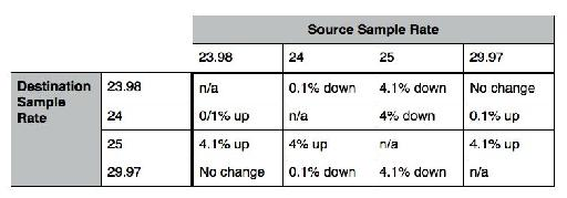 table of sample rate conversions