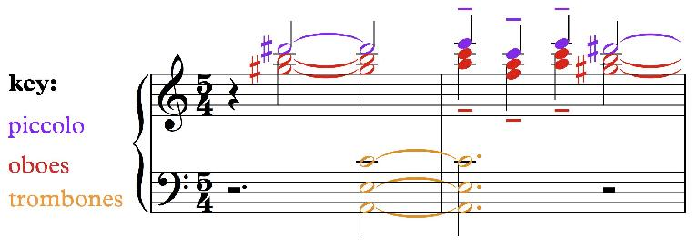 Fig. 9c: Gustav Holst, Neptune, bars 3-4