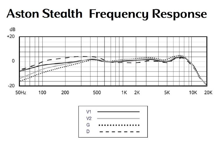 The Stealth mic's frequency-response curves for positions V1, V2, G, and D