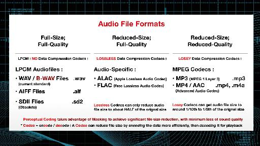 Fig 1 A chart of the most common audio file formats: Linear PCM, Lossless Codecs, and Lossy Codecs (from the MPV/AskVideo Course Audio Concepts 105: Sound Recording).