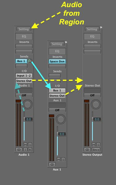 Example figure showing signal flow in Logic Pro 9 from this excellent article by Peter Schwartz: http://www.askaudiomag.com/articles/signal-flow-in-logic-101