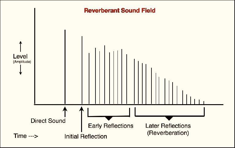 Fig 2 Diagram of a Reverberant Sound Field