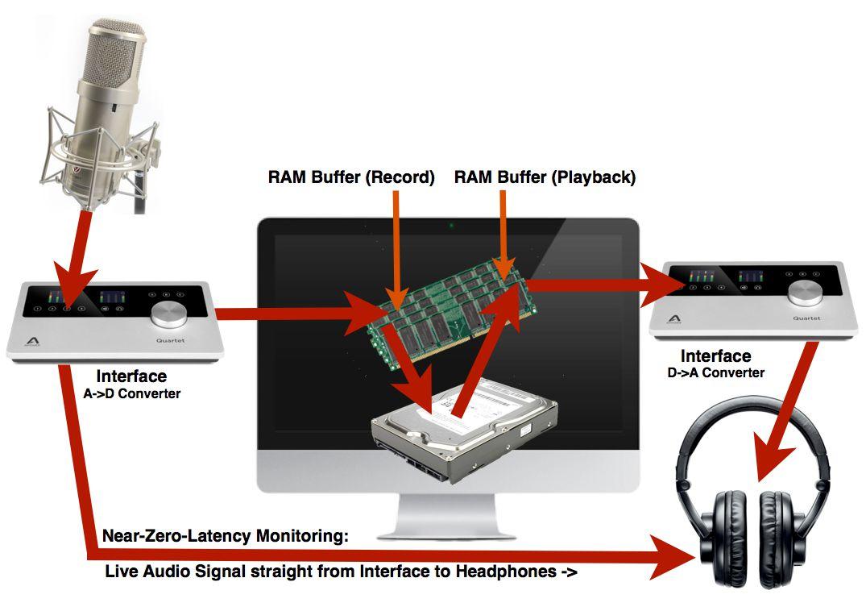 'Near-Zero-Latency' Monitoring