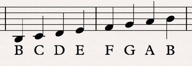 Locrian scale starting on the note 'B'.