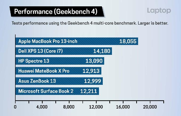 2018 MacBook Pro Geekbench 4