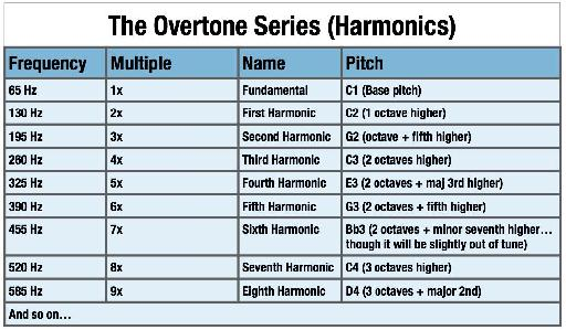 The Overtone Series (Note: all frequency values shown have been rounded off for shallow, cosmetic reasons.)