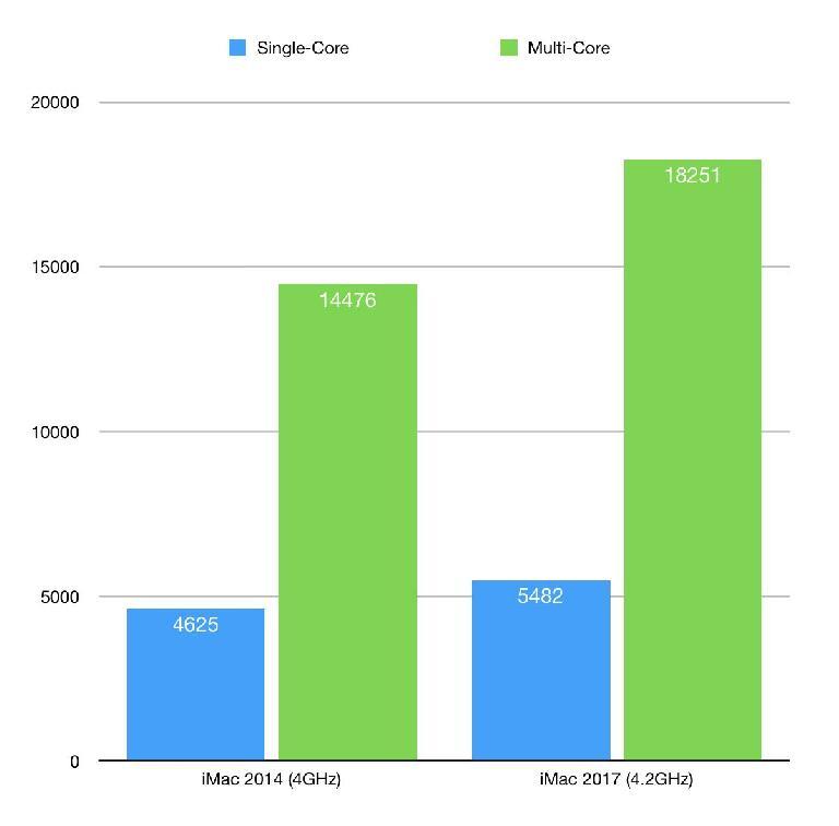 My 2014 iMac vs my 2017 iMac, according to Geekbench