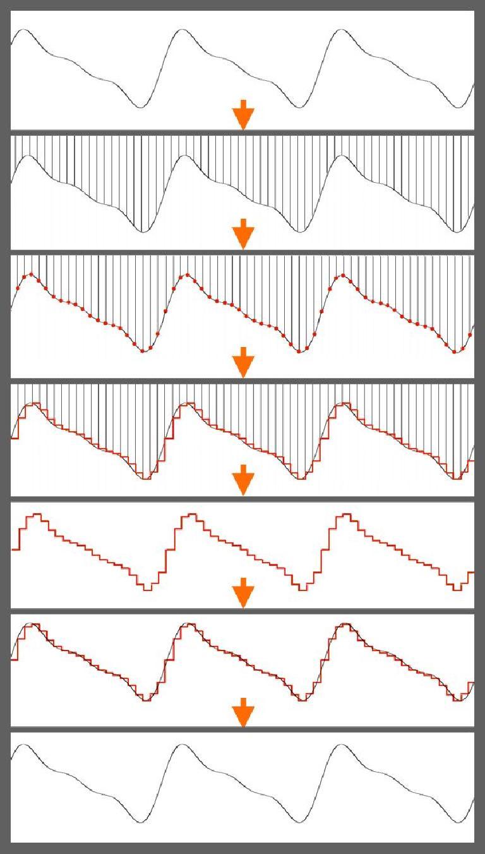 Fig 3 Despite appearances, Sampling does preserve the smooth shape of the original audio wave