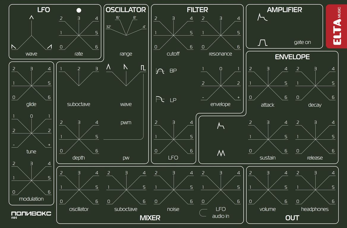 Polivoks Mini desktop analog synthesizer controls layout.