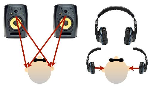 The difference between speaker and headphone monitoring.