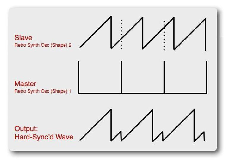 Fig 3 How Hard Sync affects the waveshape of the Sync'd (Slave) oscillator
