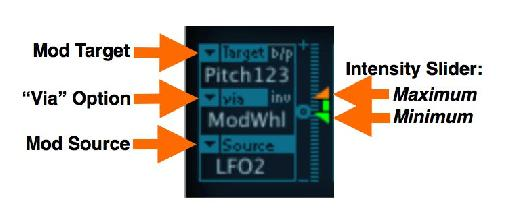 Figure 4: A Router slot's controls: Mod Target (top); Mod Source (bottom); the 'Via' option (middle); and the Intensity slider; There is also a Via Intensity Invert switch, and a Bypass button for each Router slot