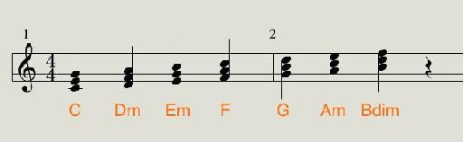 C major diatonic chords.