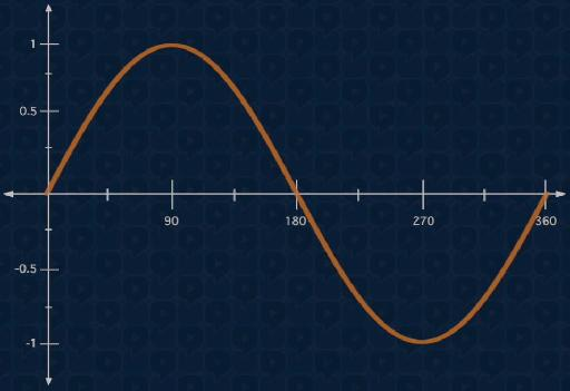 Fig 2 A single cycle of a (Sine) wave measured in degrees of Phase.