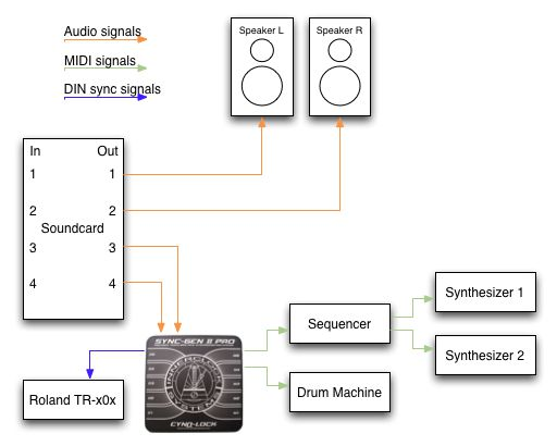 A typical setup. Notice all MIDI clock signals are now generated by the Sync-Gen II Pro, not a soundcard or MIDI interface.
