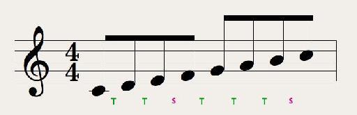 Major scale's intervals
