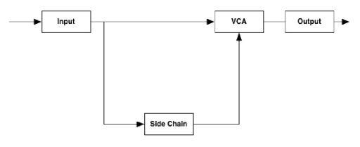 Fig 4 The dbx 160 internal signal path: a Feed-Forward design with sidechain detection.