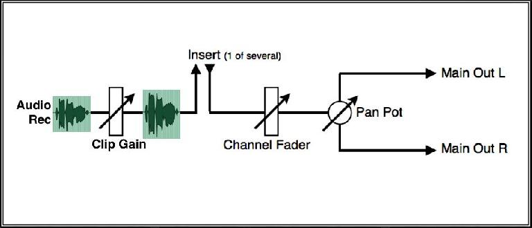 Clip/Region Gain is applied ahead of other processing in a channel strip