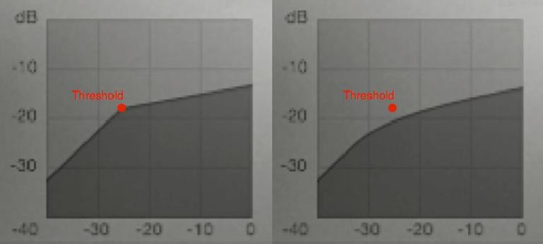 A compressor input/output graph showing gain reduction above Threshold: (L) hard knee; (R) soft knee