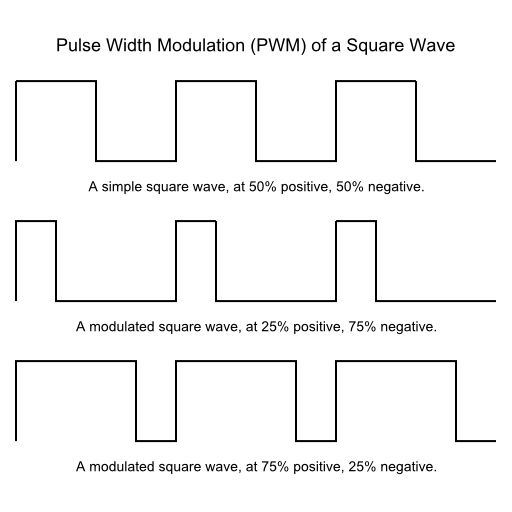 Pulse width modulation of a square wave.