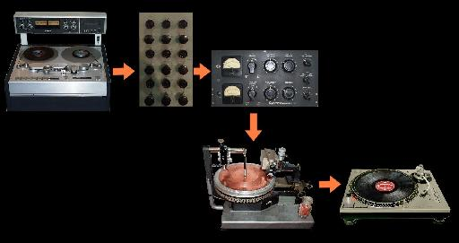 Fig 1 A traditional mastering chain