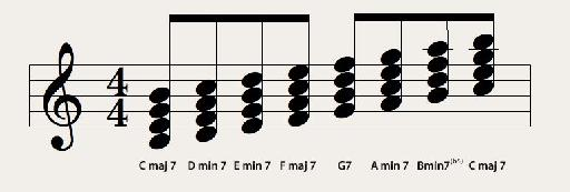 Major scale's seventh chords