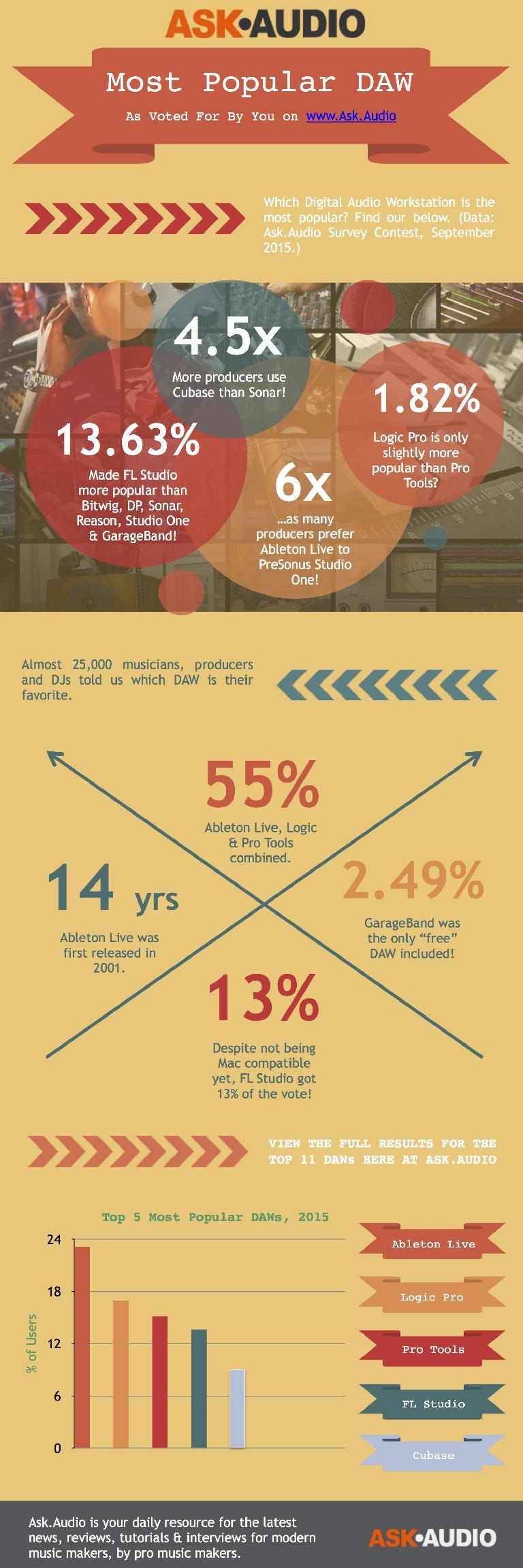 Ask.Audio Most Popular DAW infographic.