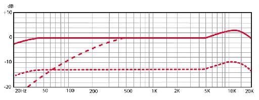 The RNR1 frequency chart.