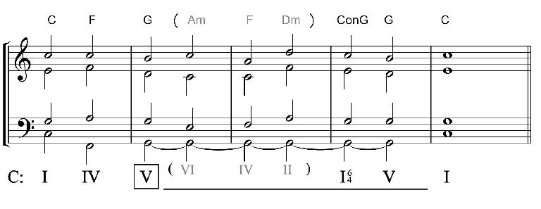 Note how the chords in the middle of this sequence all have the same bass note. It's a good example of a pedal tone