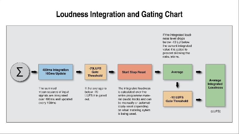 Loudness-Integration-and-Gating-Chart