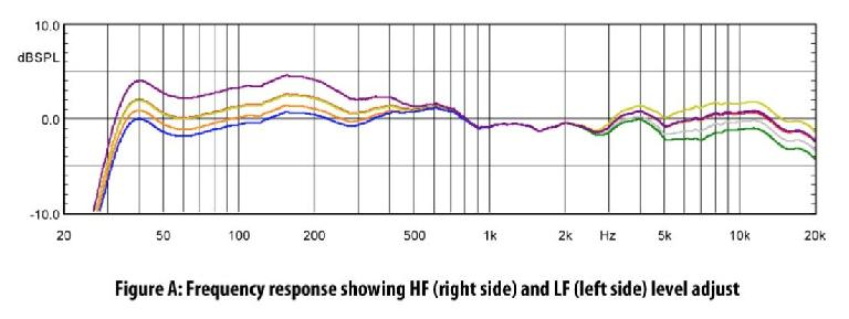 ROKIT 10-3 frequency response and control range for the HF and LF level knobs