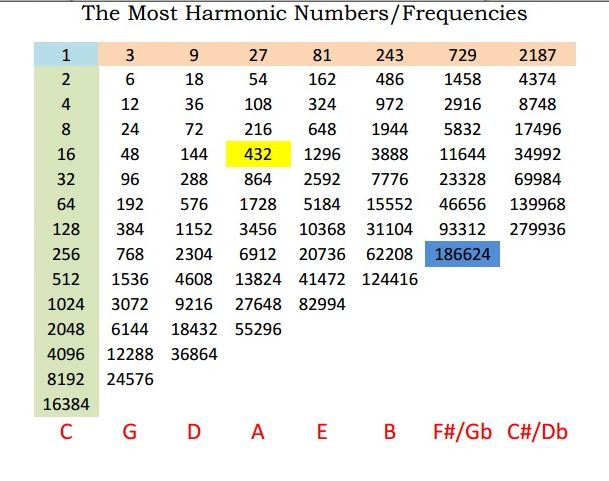 Harmonic Ratio Chart   http://www.michaelleehill.net/wp-content/uploads/2015/02/UntitlMost-Harmonious.jpg  Nature's Tuning – In line with 432 Hz