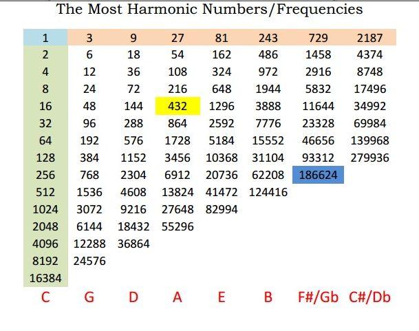 Harmonic Ratio Chart  http://www.michaelleehill.net/wp-content/uploads/2015/02/UntitlMost-Harmonious.jpg  Nature's Tuning – In line with 432 Hz
