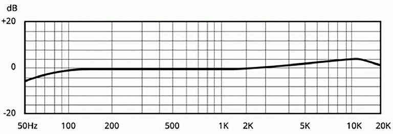 Frequency response curve.