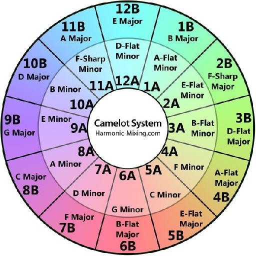 The original Circle of Fifths was drawn up to show how the 12 Major and 12 Minor keys on the chromatic scale interacted with each other.