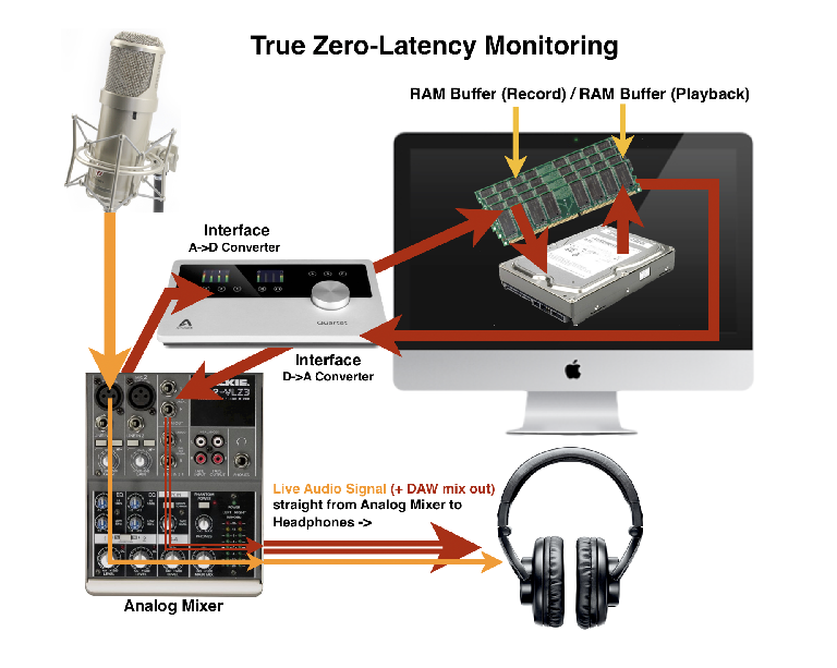 Fig 2 True Zero Latency Monitoring
