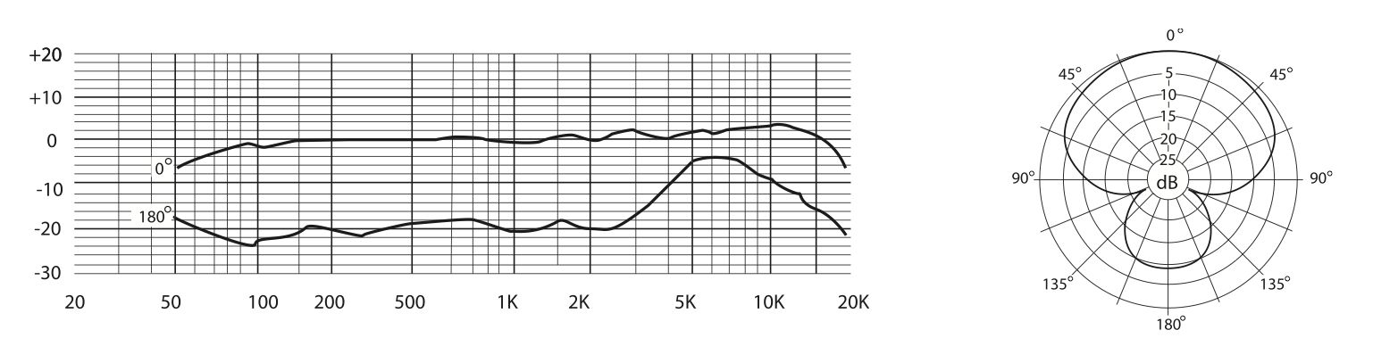 The C01U Pro's Frequency Response & Polar Pattern.