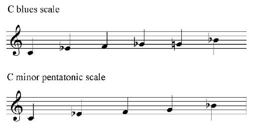 Figure 3 – C blues and minor pentatonic scales.